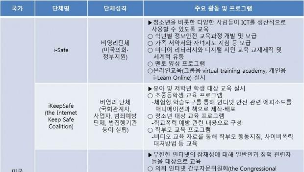 디지털 리터러시와 해외 민간기구의 활동