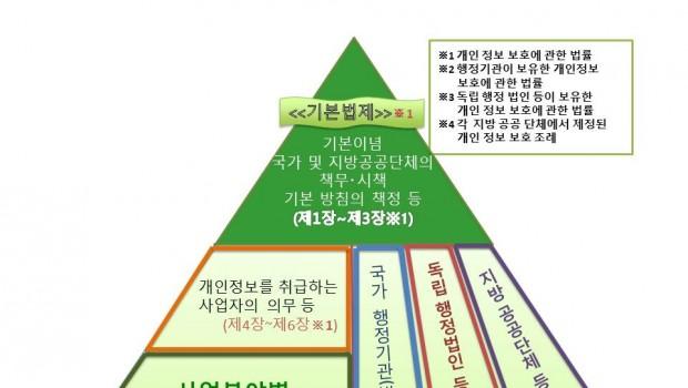 일본의 개인정보보호 법제