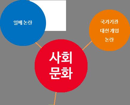 2013 인터넷 이슈 돌아보기, 2014 인터넷 내다보기 2 – 사회․문화 편
