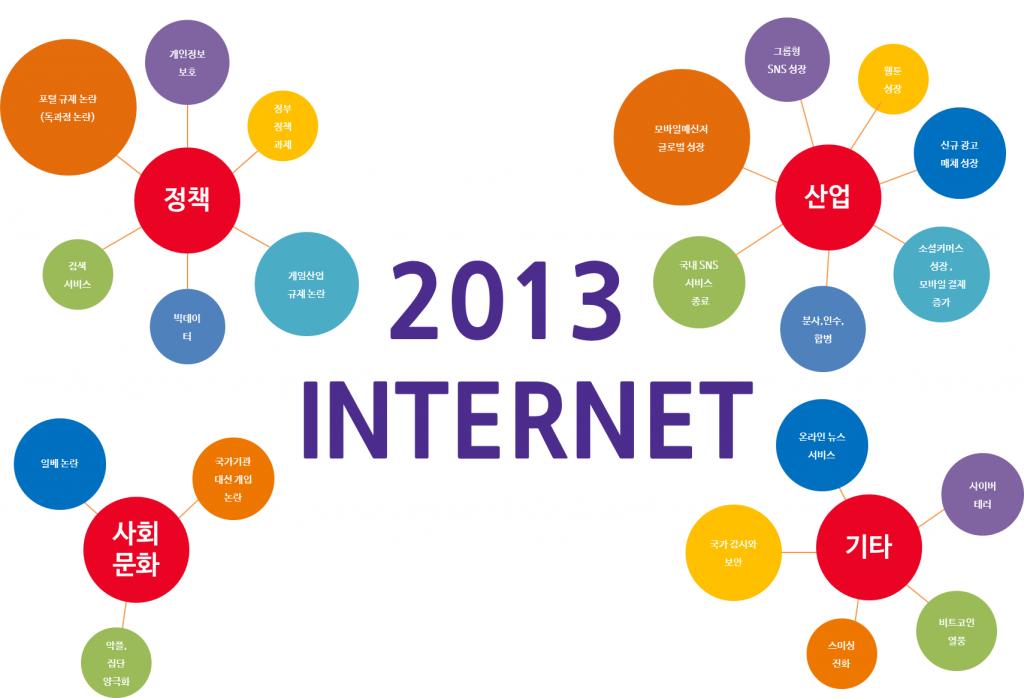 2013 인터넷 이슈