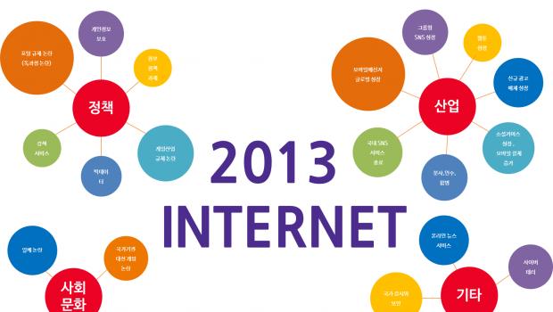 2013 인터넷 이슈 돌아보기, 2014 인터넷 내다보기 1 – 산업 편