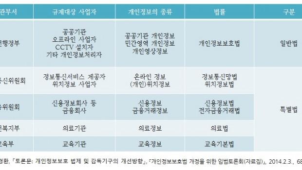 통합 개인정보 보호법의 제정 방향