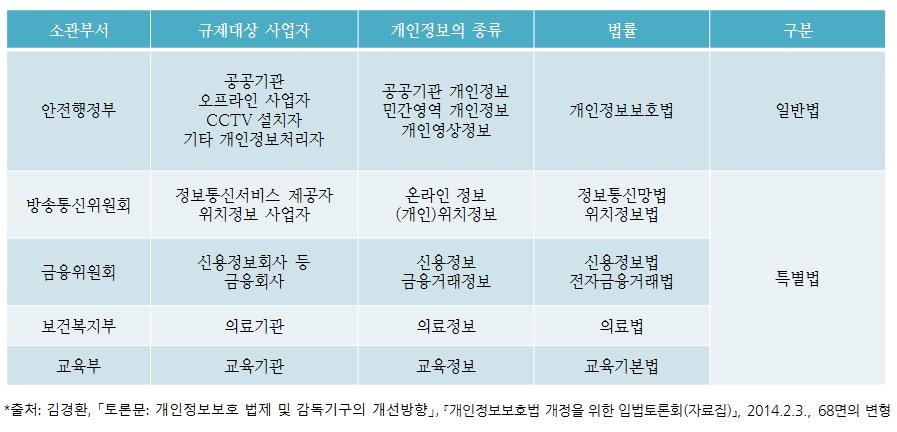 표1 소관부처별 개인정보보호 법률 및 규율내용