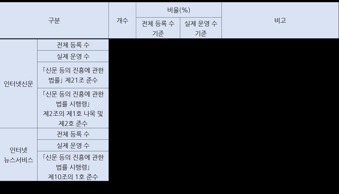 <표 3> 인터넷신문과 인터넷뉴스서비스의 운영 실태 및 법규 준수 실태(2013년 5월)