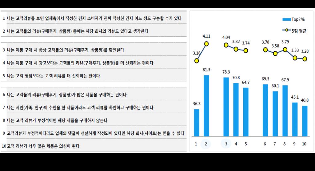 <그림 2> 소비자 리뷰의 구매에서의 영향력