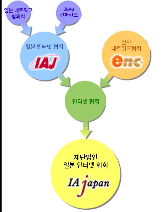 IAjapan 출범 과정