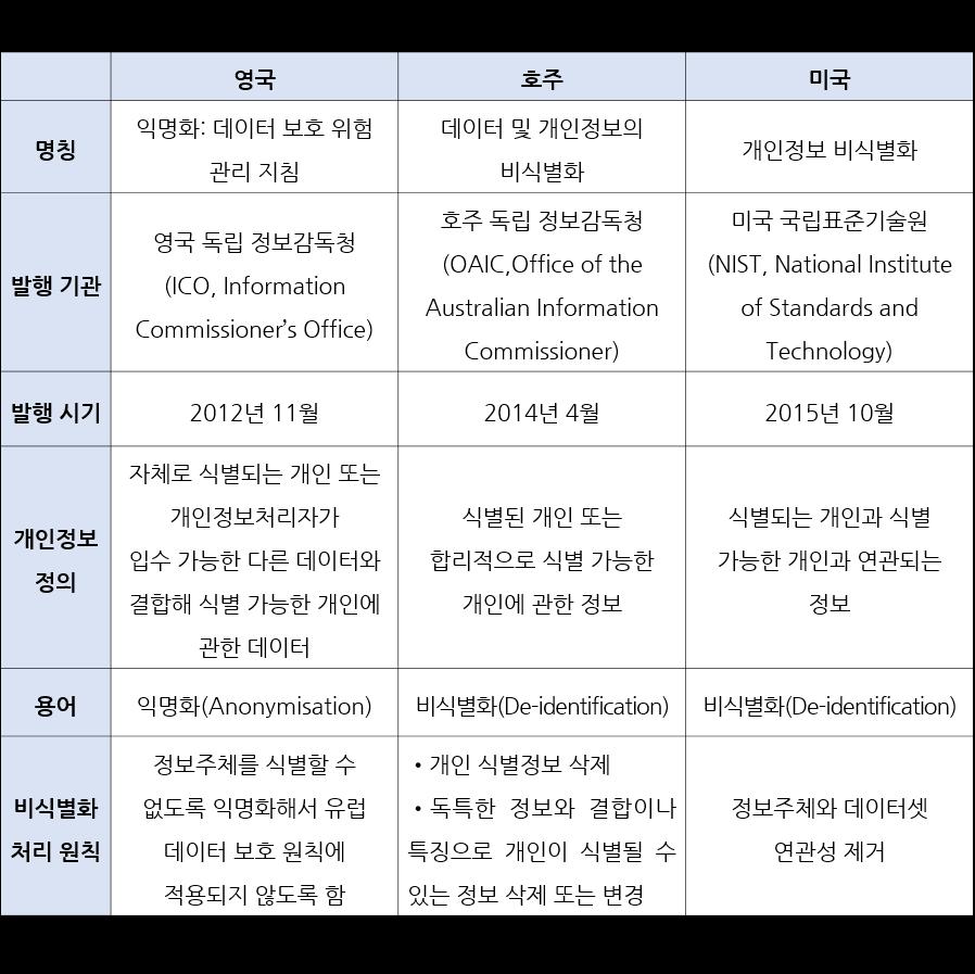 [표 1] 주요국의 비식별화 지침 특성 비교