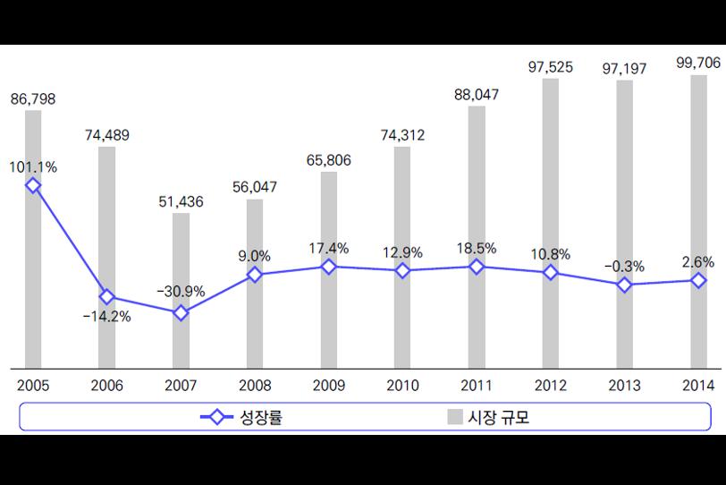 [표] 국내 게임시장 규모 및 성장률