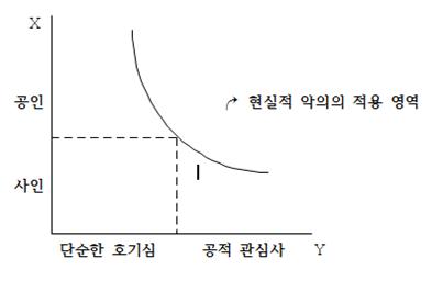 [그림 1] 공인의 범위