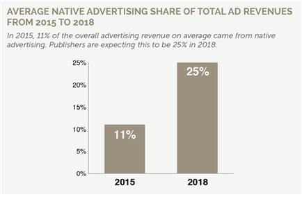 네이티브 광고 성장 전망